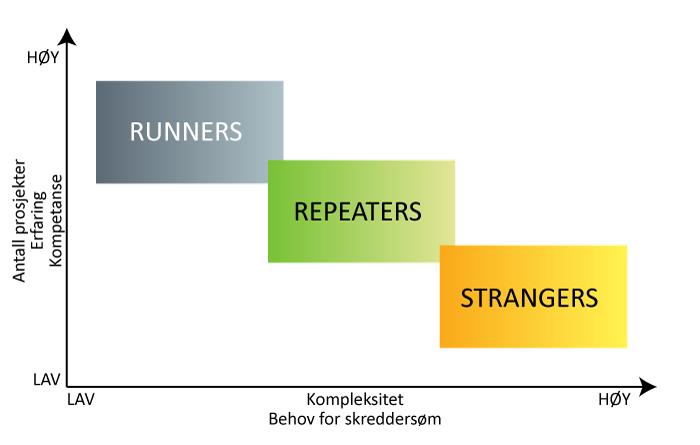 Kategorisering av prosjekter